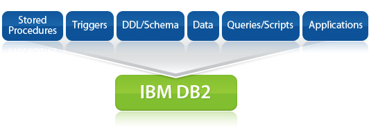 Ispirer MnMTK - conversion software used to DB2 iSeries as well as to convert from DB2 iSeries