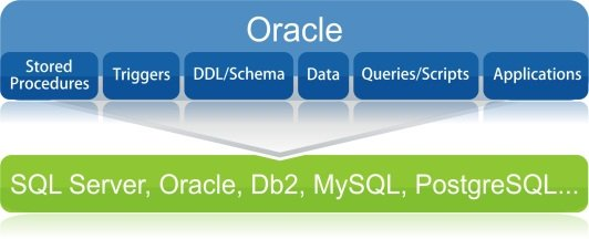 SQLWays is database conversion sotfware for Oracle migration