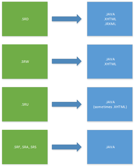 Migration from PowerBuilder to Java