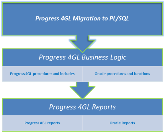Convert Progress 4GL code to Oracle PL/SQL code