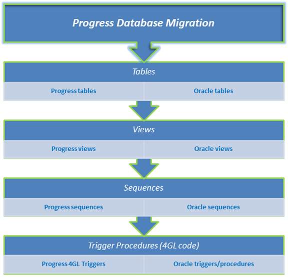 Migrate Progress databases to Oracle databases