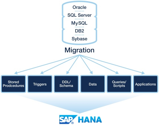 SAP HANA features