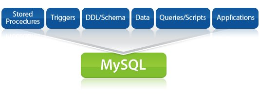 SQLWays - conversion software used to convert MySQL as well as to convert to MySQL