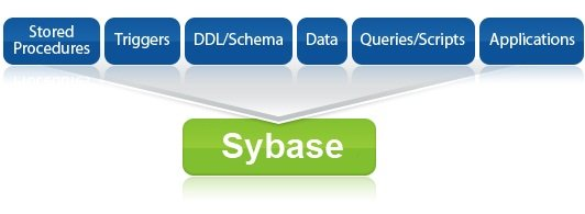Ispirer MnMTK can automatically convert Sybase ASE and convert to Sybase ASE from major databases